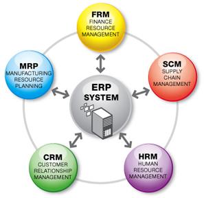 Hệ thống ERP