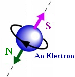 Do stringy electrons spin faster than light?