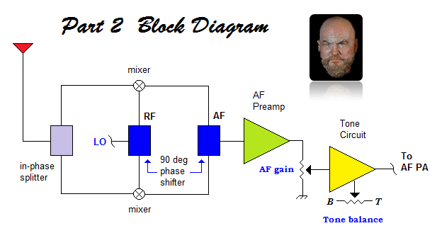 The block diagram of Part 2 Topics