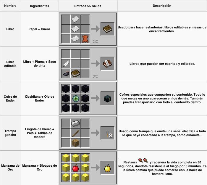 4 formas de encontrar el camino de vuelta a casa en Minecraft