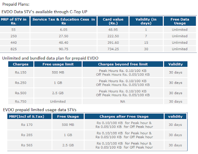 BSNL EVDO Prepaid Plans