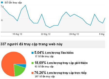 do+luong+hieu+qua+marketing+online