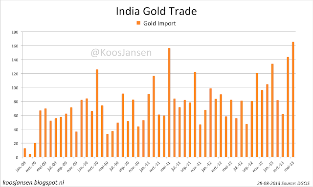India's Gold Import Reaches 165 tons in May