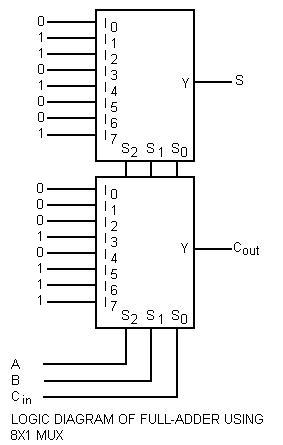 LOGIC DIAGRAM OF FULL ADDER USING 8X1 MUX OR MULTIPLEXER