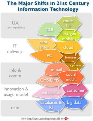 The big shifts in IT: cloud, social, mobile, consumerization, and big data