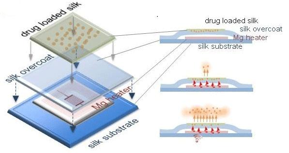 Un chip wireless que mata bacterias en nuestro cuerpo