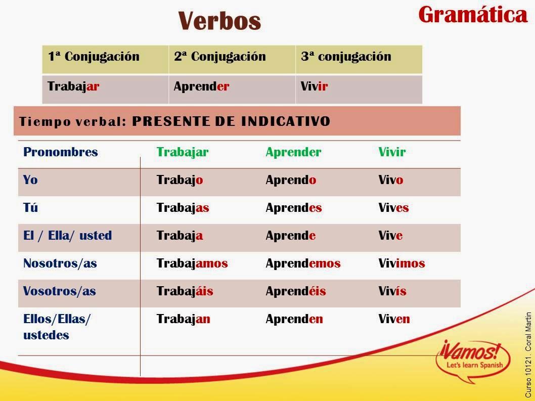 Stage espagnol geraldine clase n 9 - Verbe se coucher en espagnol ...