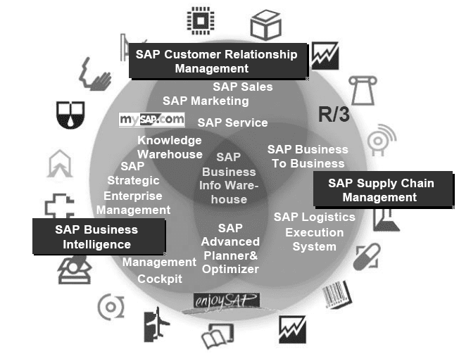 SAP Business Information Warehouse Overview - SAP ABAP
