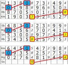 Data Togel Singapura, Data Togel Hongkong, Data Togel sydney Angka Kombinasi Sgp