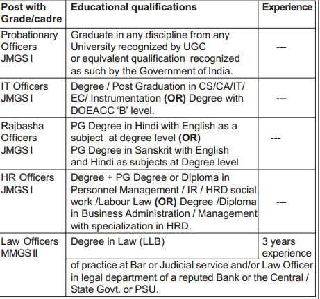 Andhra bank Po-Specialist Officer recruitment  educational qualifications