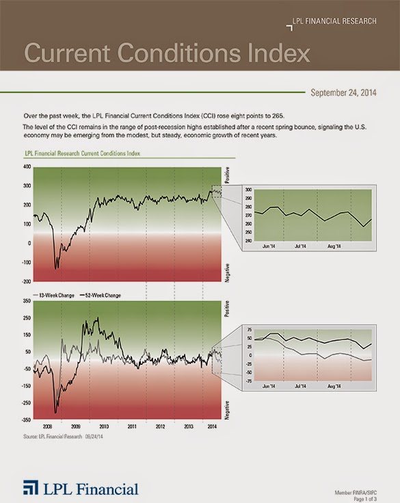 September 24, 2014 - Current Conditions Index - LPL Financial Research
