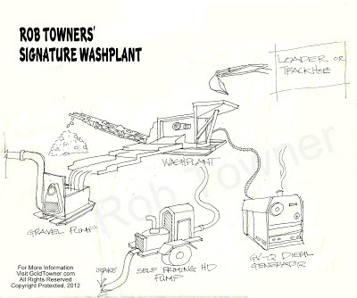 Anatomy of my washplant system
