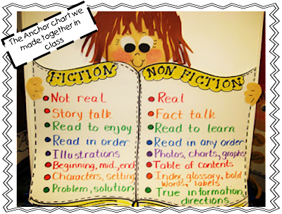 First Grade Wow: Fiction and Nonfiction compare anchor chart Fiction