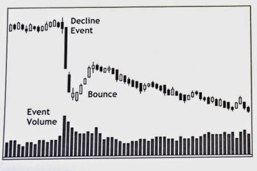 Dead Cat Bounce Pattern