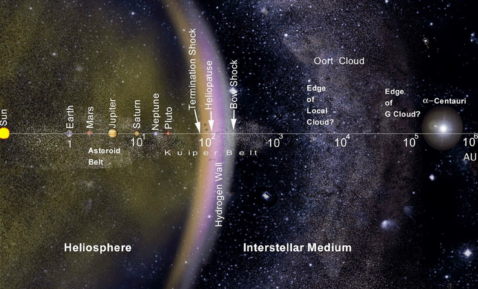 outer solar system including oort cloud -#main