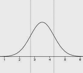 eine Gaussverteilung