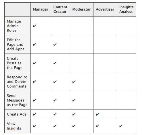 Facebook roles paginas administrativas
