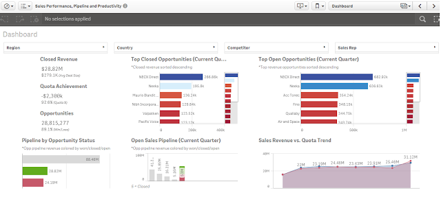 Sales Performance, Pipeline and Productivity Data Analysis Dashboard Demo by Qlik Sense