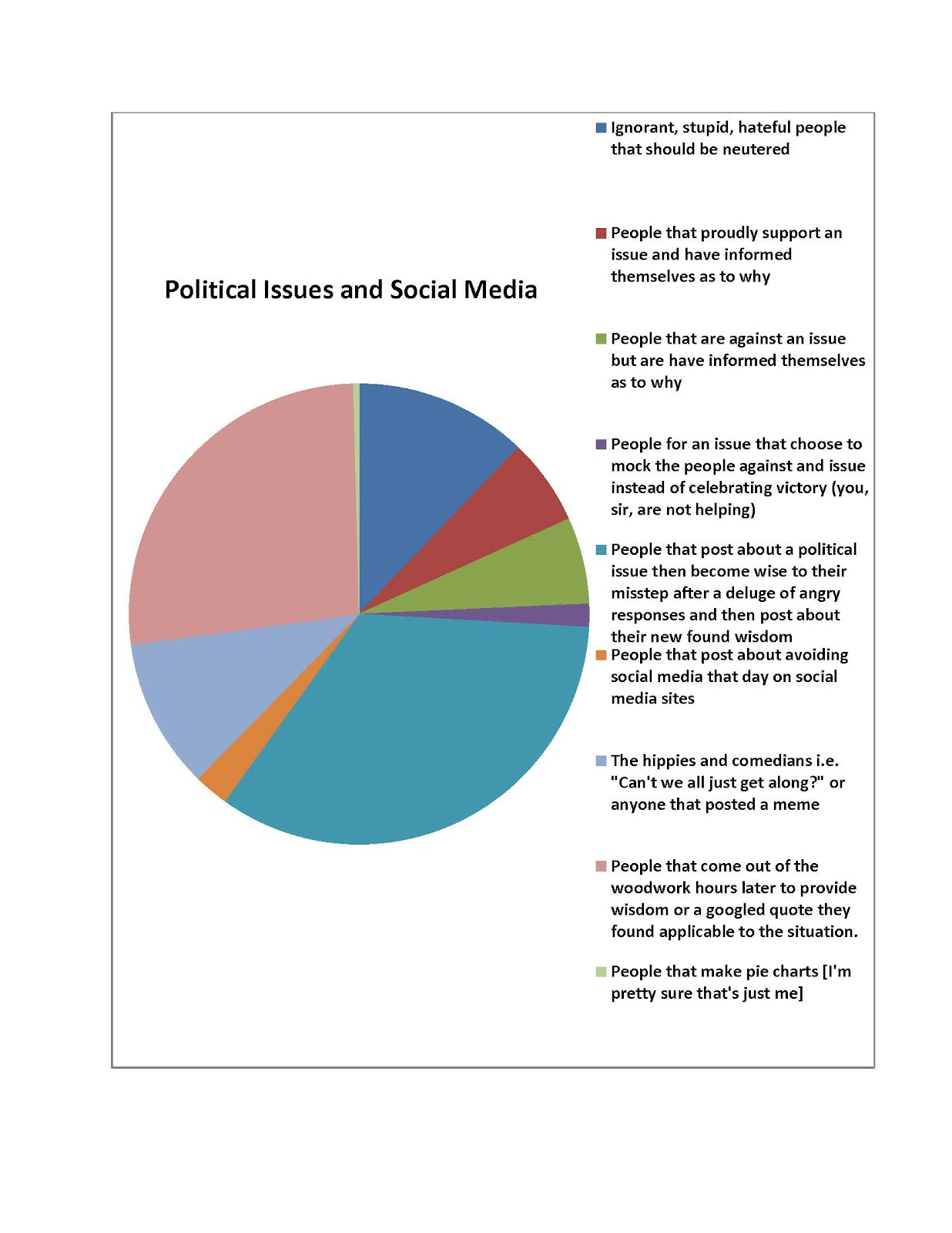 On The Limb I Made This Pie Chart
