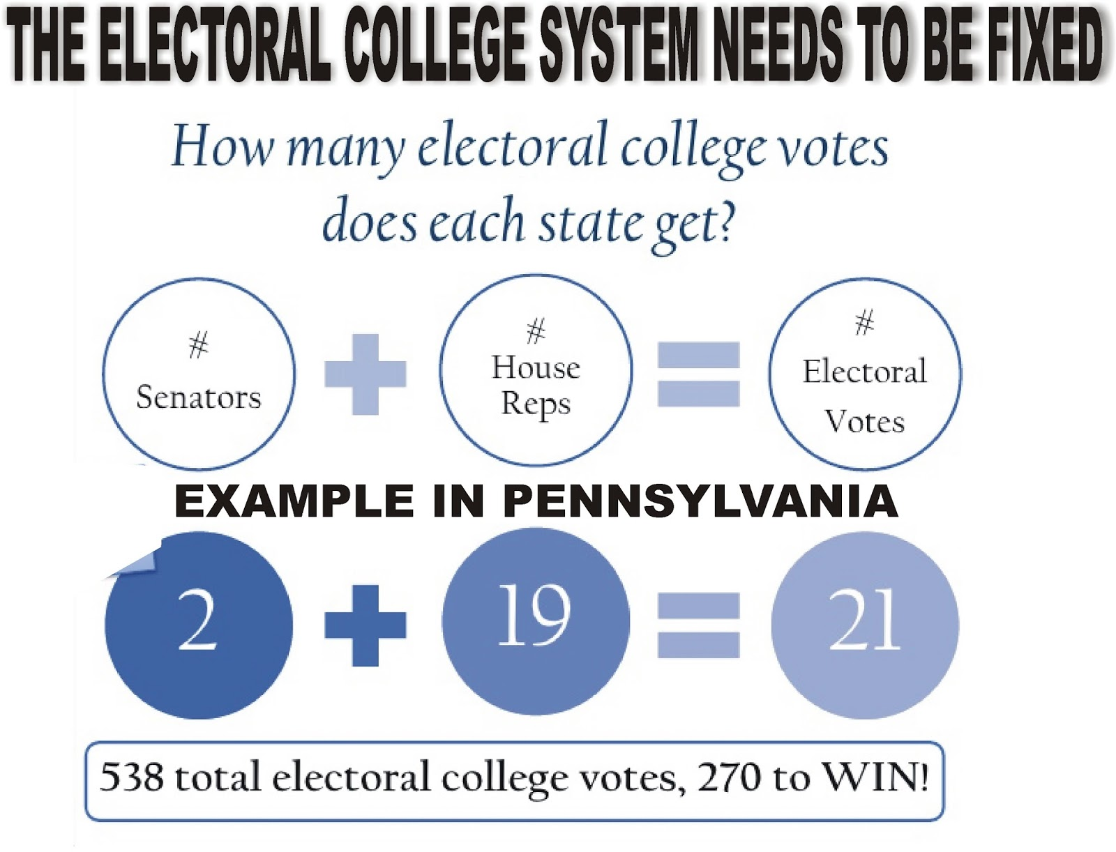 electoral college system 2 essay The summary of the lecture can be understood as the three points those are considered to be the flaws of the electoral college system by the lecturer he terms the.