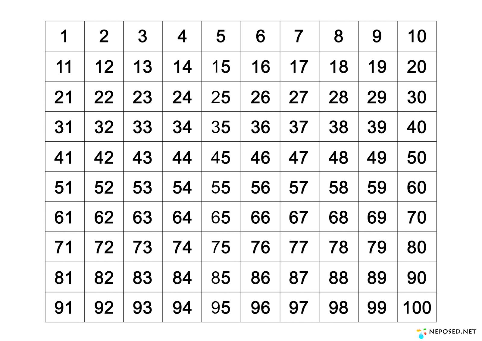 Таблица квадратов и кубов натуральных чисел по алгебре от