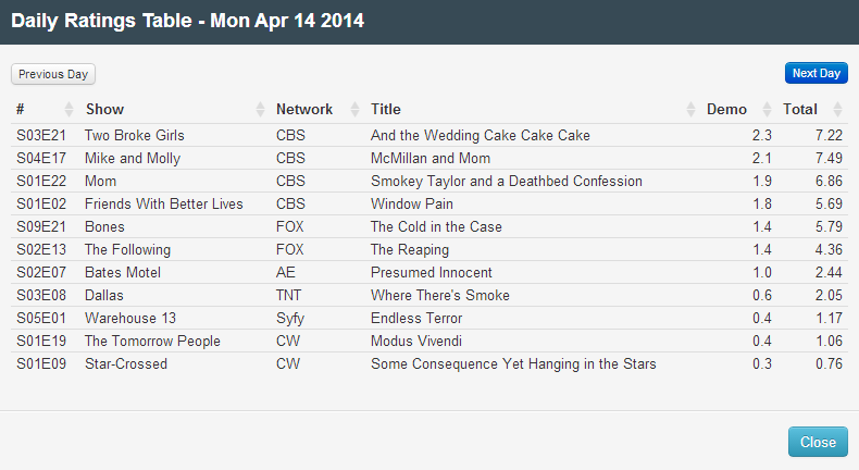 Final Adjusted TV Ratings for Monday 14th April 2014
