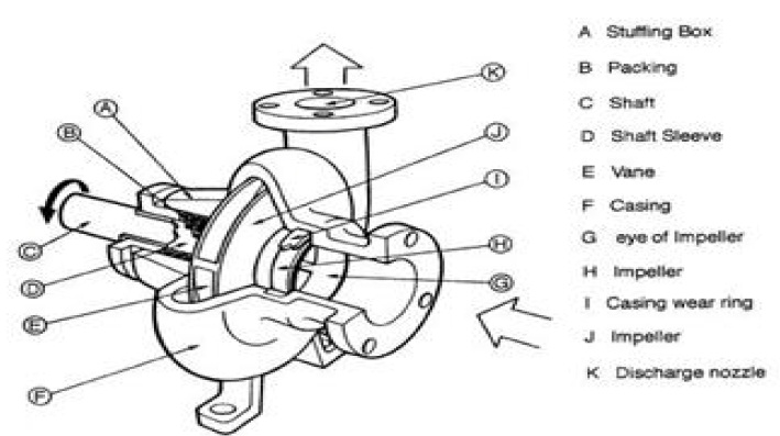 classification of centrifugal pump