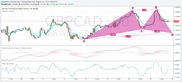 Possible Long Trade In GBP/CAD