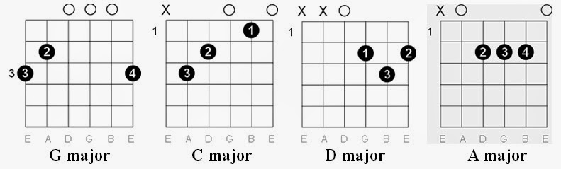Sharp Guitar Chords Choice Image Guitar Chords Finger Placement