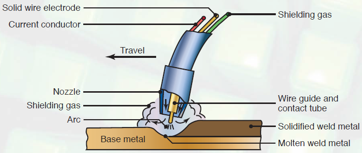 Basic equipment used in gas metal arc welding operation
