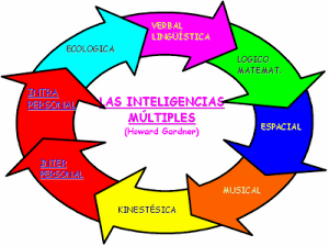 ♥INTELIGENCIAS MÚLTIPLES♥