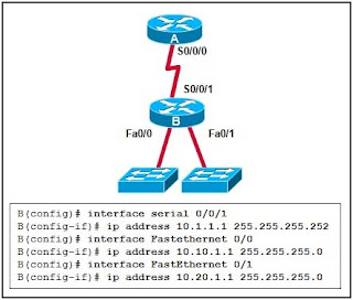 Refer to the exhibit. What OSPF network statements are required for the router B to advertise the three networks that are attached?