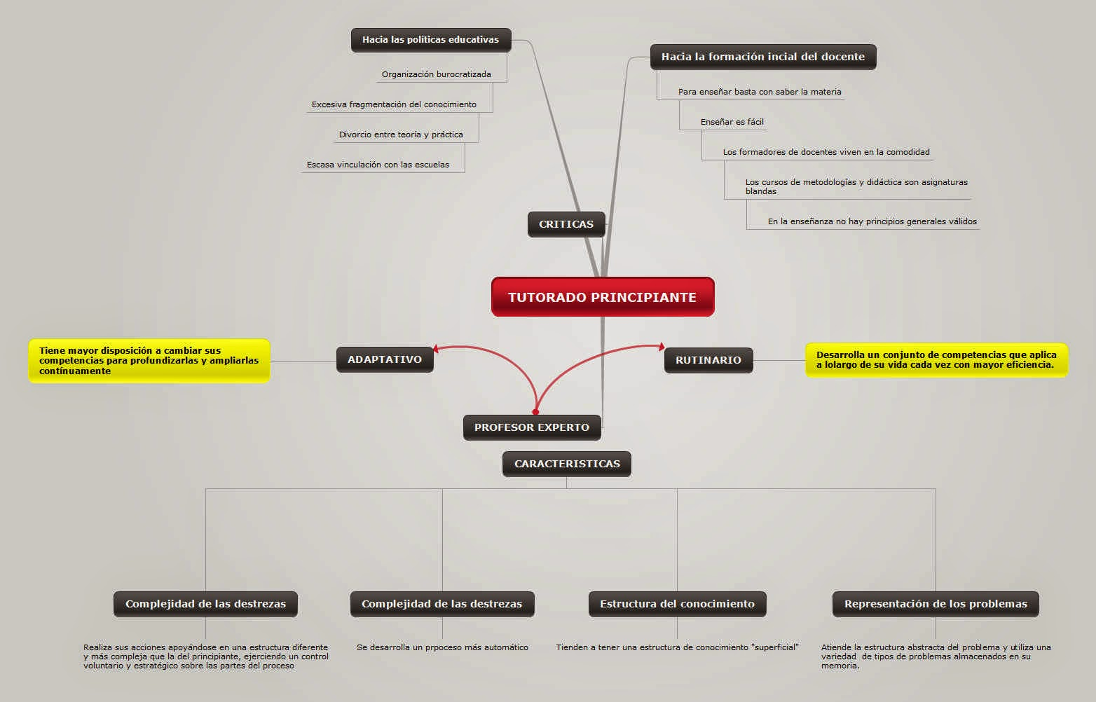 http://www.mindomo.com/mindmap/esquema-tutorado-principiante-rubn-rt-f88bfd89d32c0457adc860fc77a39363