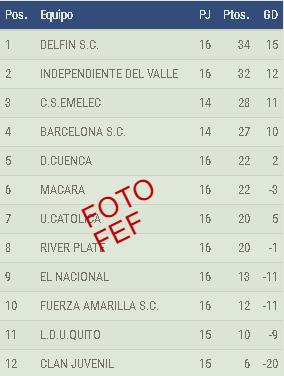 TABLA DE POSICIONES - FECHA 16