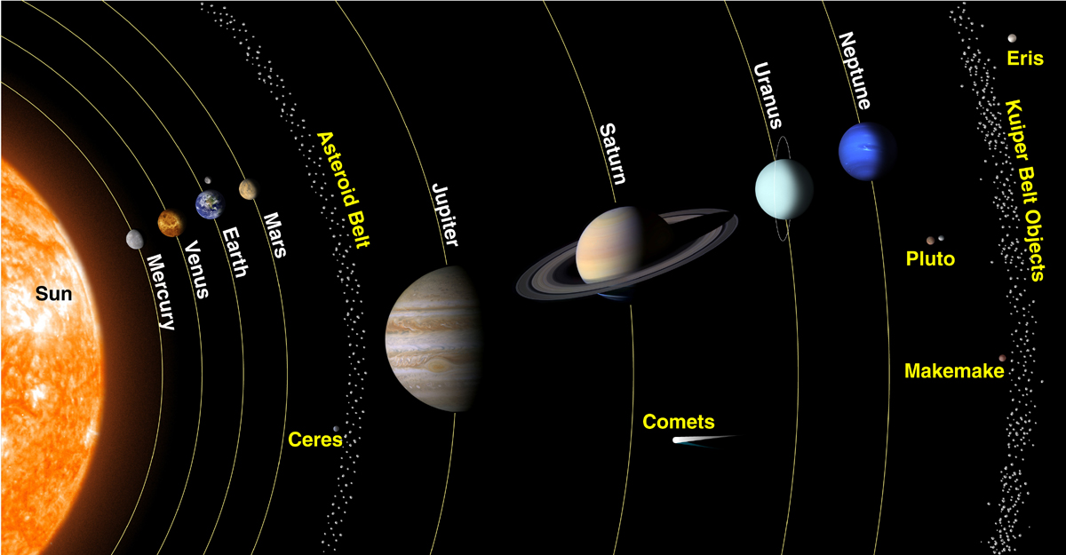 map of sun and planets - photo #18