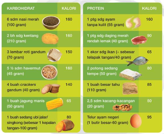 mengitung kalori