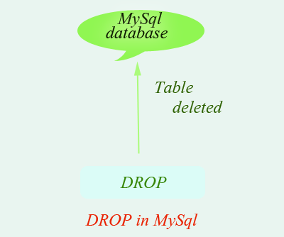 how to get sum of column in mysql using php
