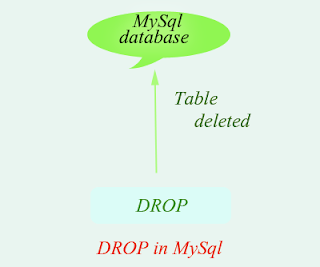 Drop table in mysql