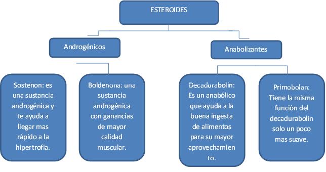 esteroides anabolicos en mujeres