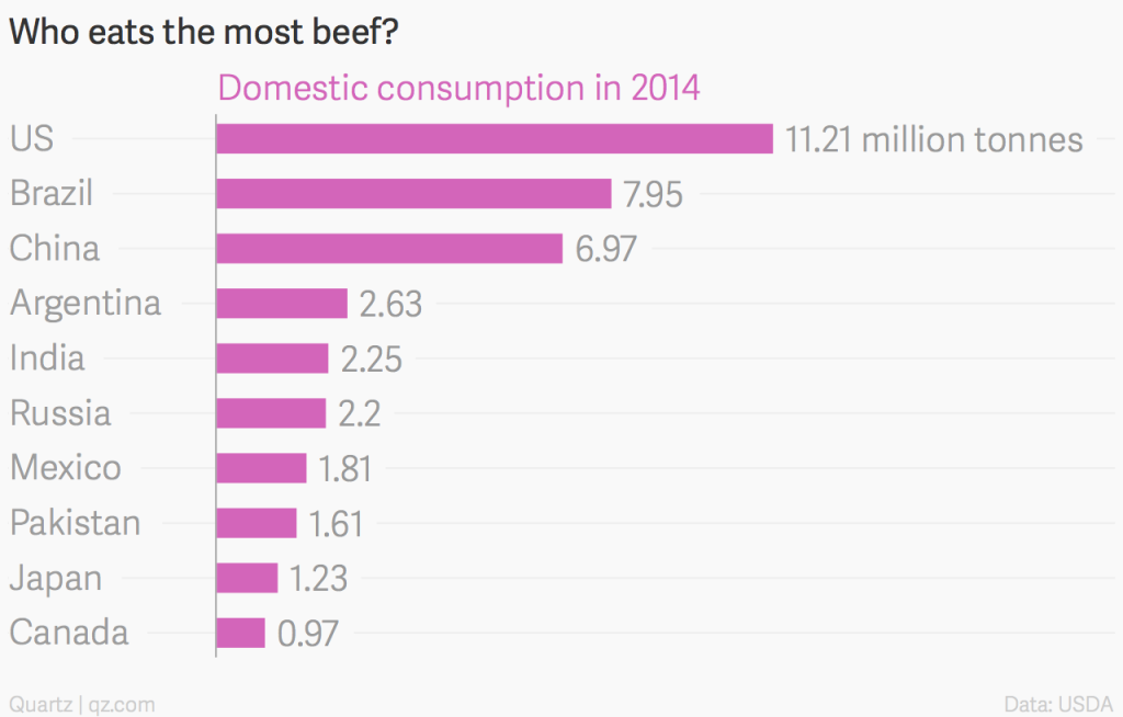 rise in global meat consumption pdf