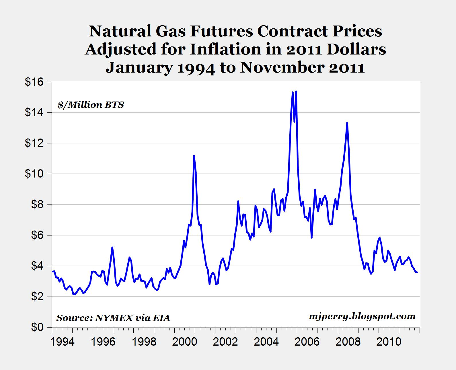 Oil And Natural Gas Futures Prices