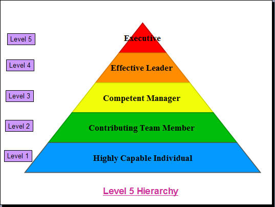 five sources of leader power They identified five principle sources or basis of power: coercive power:  power  is not the same as leadership, nor is it the same as authority although in one.