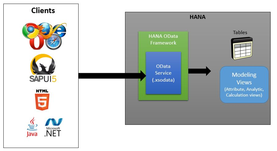 SAP HANA Tutorial, Material and Certification Guide