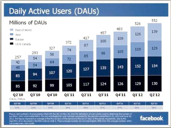 In Q2 2012, Facebook a inregistrat o crestere a numarului de utilizatori activi zilnic, ajungand la 552 de milioane, de la 526 de milioane in Q1