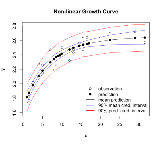 Non-linear growth curves with Stan