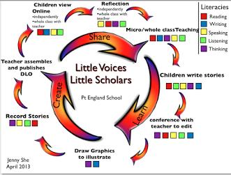 flow chart describing literacy learning