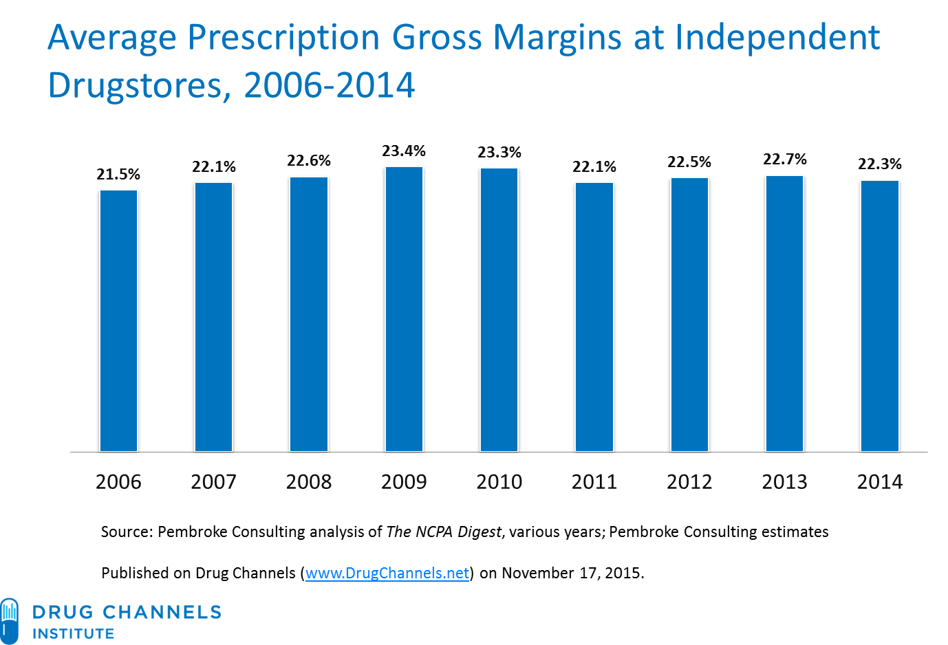 drug channels independent pharmacy economics profits steady but observation 3 an independent pharmacy s gross profit per prescription declined
