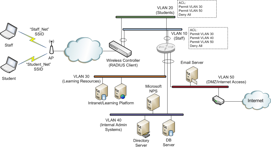 wifi nigel  microsoft nps as a radius server for wifi networks        vlans and services shown  our main points of interest are the wireless clients  student  amp  staff   the access point  ap   the wireless controller and the