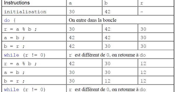 La Boucle Do While En Java Boucle While Java Java J2ee Uml