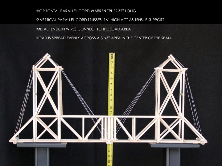 Designs Eye Balsa Wood Bridge Structural Test